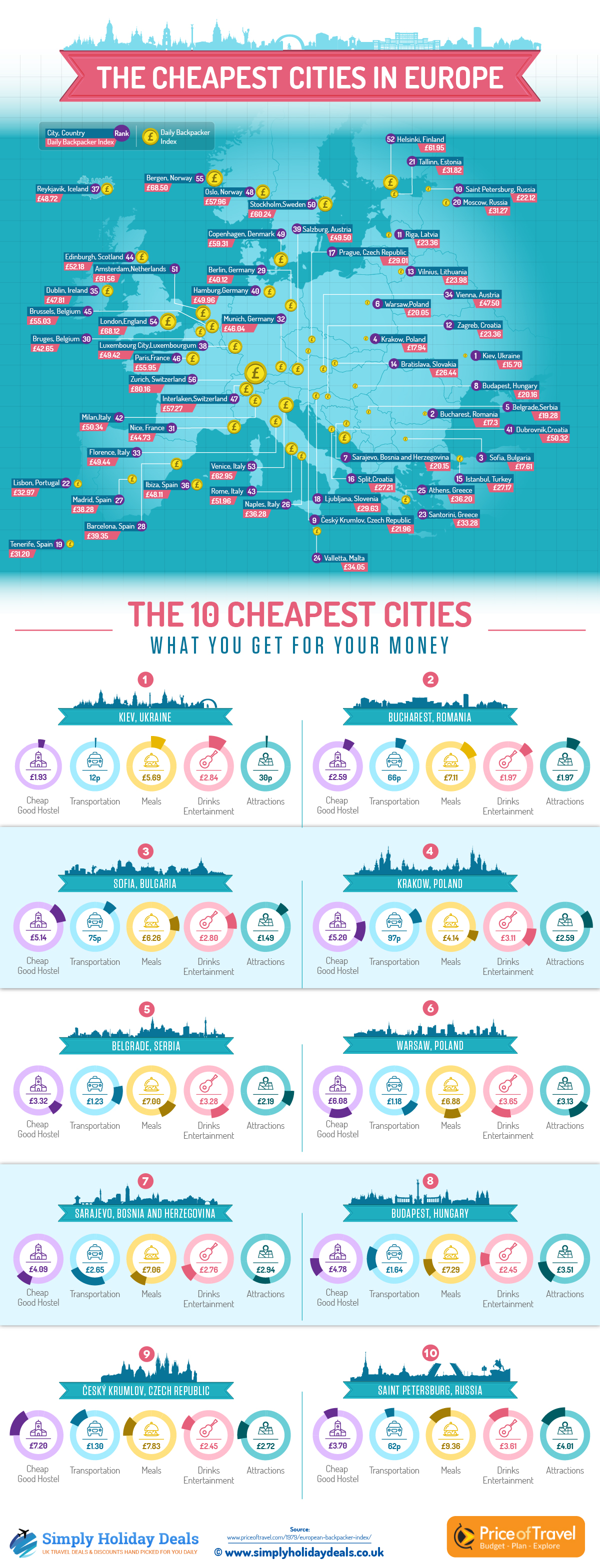 infographic-Cheapest-Cities-in-Europe
